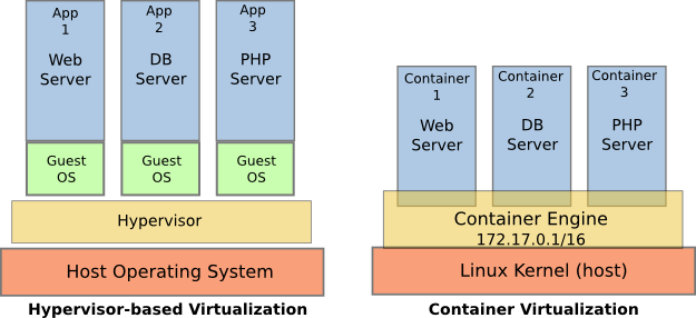 VMs vs Docker Containers