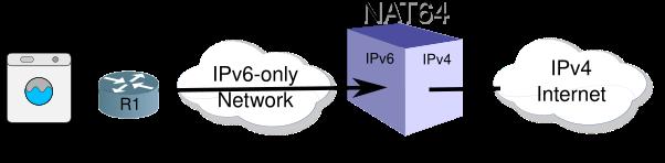 Island Network