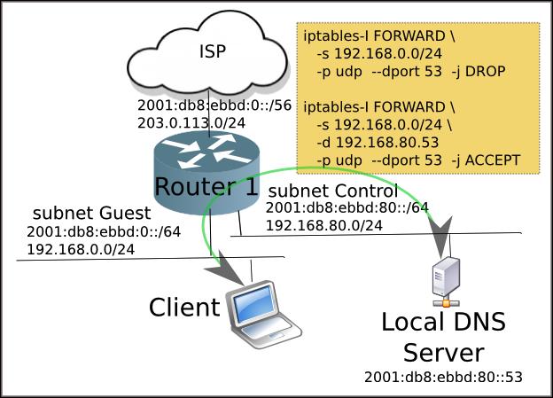 DNS Blocking