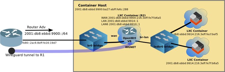 LXD: Wireguard an a Virtual OpenWrt Router