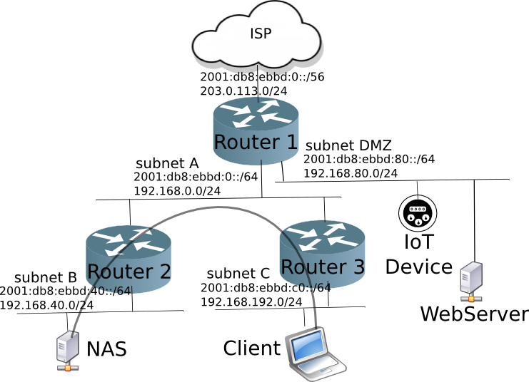 Home Network with DMZ