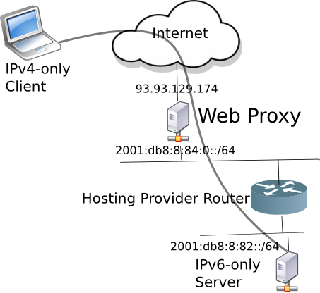 Web Proxy Network