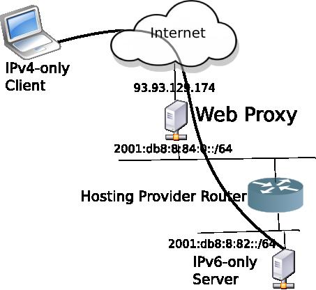 Web Proxy Network